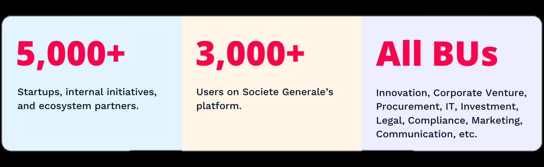 Societe Generale's Key Metrics